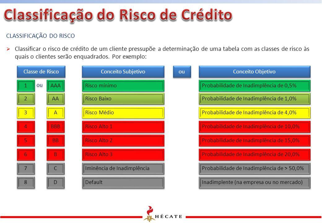 CLASSIFICAÇÃO DO RISCO  Classificar o risco de crédito de um cliente pressupõe a determinação de uma tabela com as classes de risco às quais o clientes serão enquadrados.