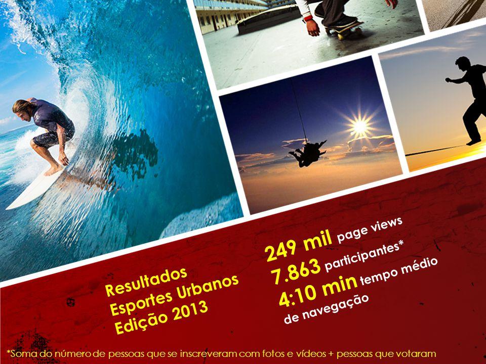 Resultados Esportes Urbanos Edição 2013 249 mil page views 7.863 participantes* 4:10 min tempo médio de navegação *Soma do número de pessoas que se inscreveram com fotos e vídeos + pessoas que votaram