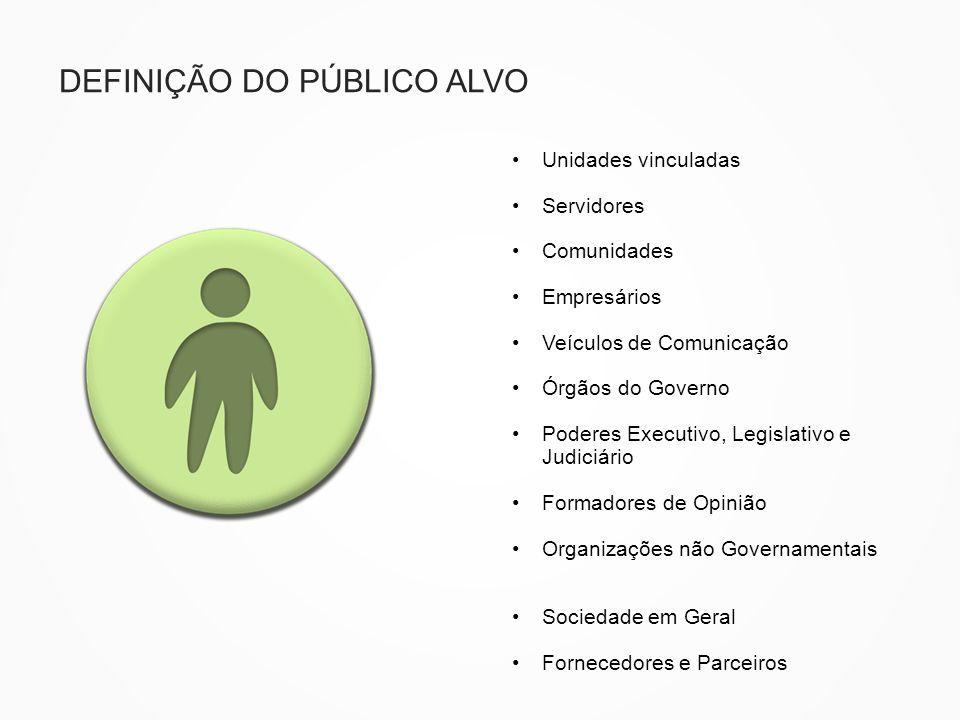 DEFINIÇÃO DO PÚBLICO ALVO Unidades vinculadas Servidores Comunidades Empresários Veículos de Comunicação Órgãos do Governo Poderes Executivo, Legislat