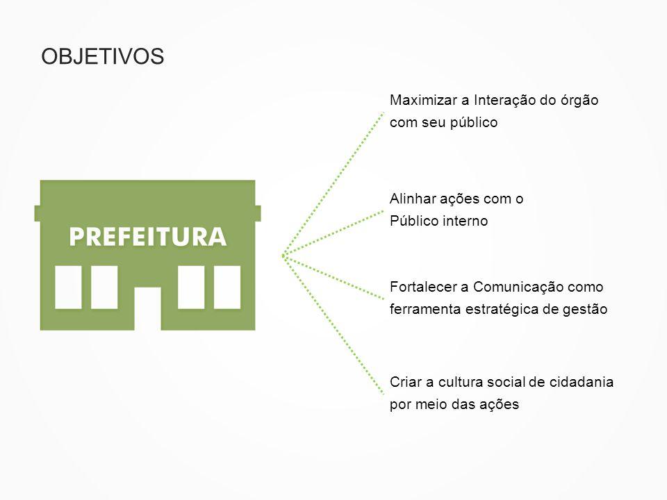 OBJETIVOS Maximizar a Interação do órgão com seu público Alinhar ações com o Público interno Fortalecer a Comunicação como ferramenta estratégica de g