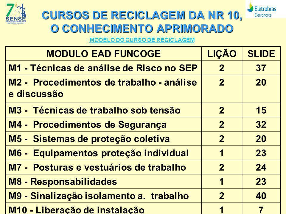 CURSOS DE RECICLAGEM DA NR 10, O CONHECIMENTO APRIMORADO MODELO DO CURSO DE RECICLAGEM MODULO EAD FUNCOGELIÇÃOSLIDE M1 - Técnicas de análise de Risco no SEP237 M2 - Procedimentos de trabalho - análise e discussão 220 M3 - Técnicas de trabalho sob tensão215 M4 - Procedimentos de Segurança232 M5 - Sistemas de proteção coletiva220 M6 - Equipamentos proteção individual123 M7 - Posturas e vestuários de trabalho224 M8 - Responsabilidades123 M9 - Sinalização isolamento a.