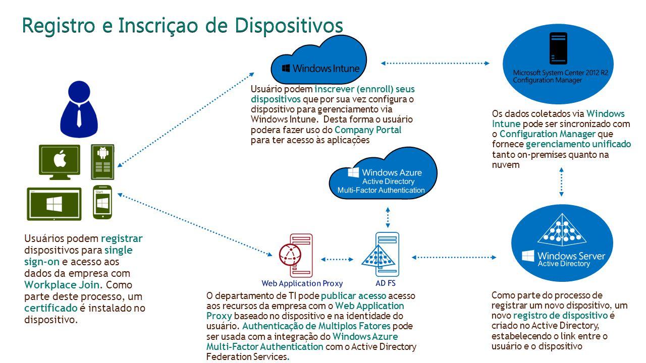 Registro e Inscrição dos Dispositivos Registro e Inscriçao de Dispositivos O departamento de TI pode publicar acesso acesso aos recursos da empresa co