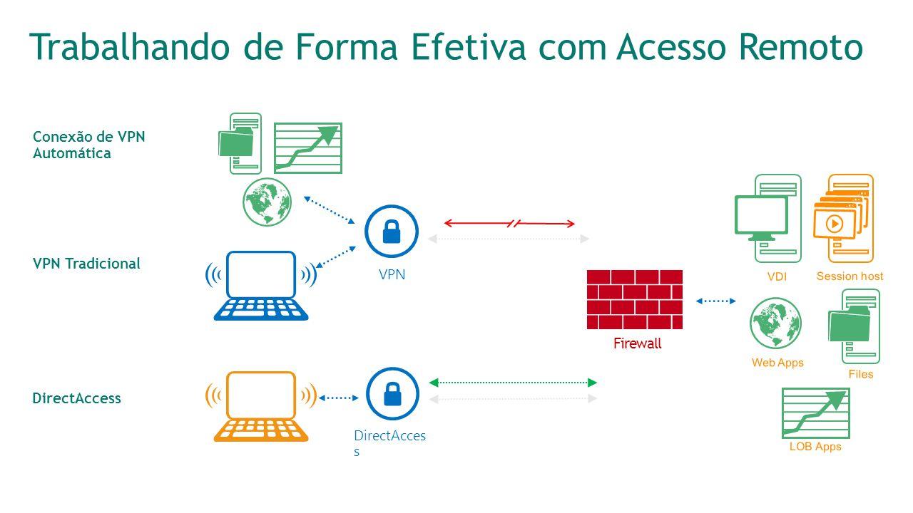 Trabalhando de Forma Efetiva com Acesso Remoto VPN DirectAcces s VPN Tradicional Conexão de VPN Automática Firewall