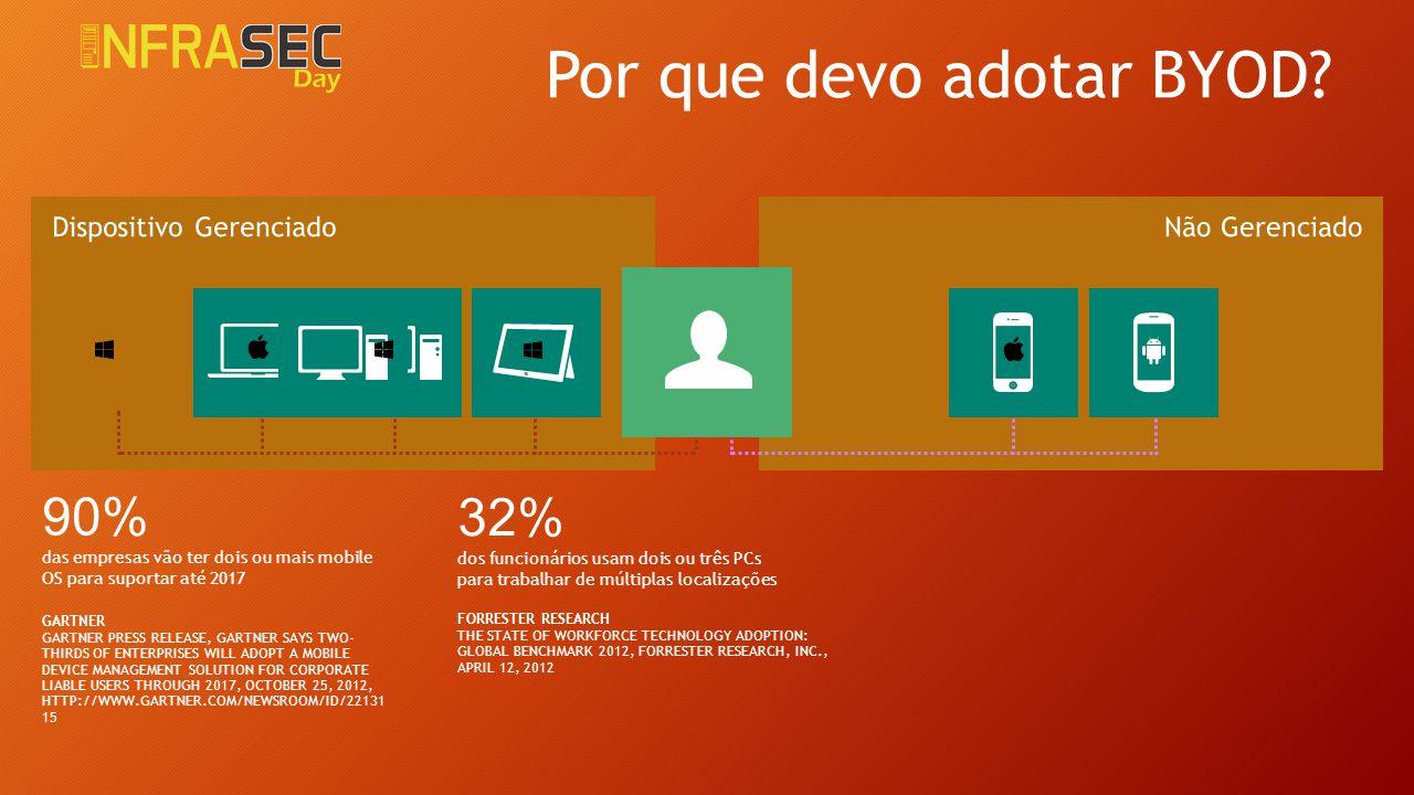 32% dos funcionários usam dois ou três PCs para trabalhar de múltiplas localizações FORRESTER RESEARCH THE STATE OF WORKFORCE TECHNOLOGY ADOPTION: GLO