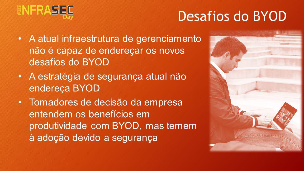 Desafios do BYOD A atual infraestrutura de gerenciamento não é capaz de endereçar os novos desafios do BYOD A estratégia de segurança atual não endere