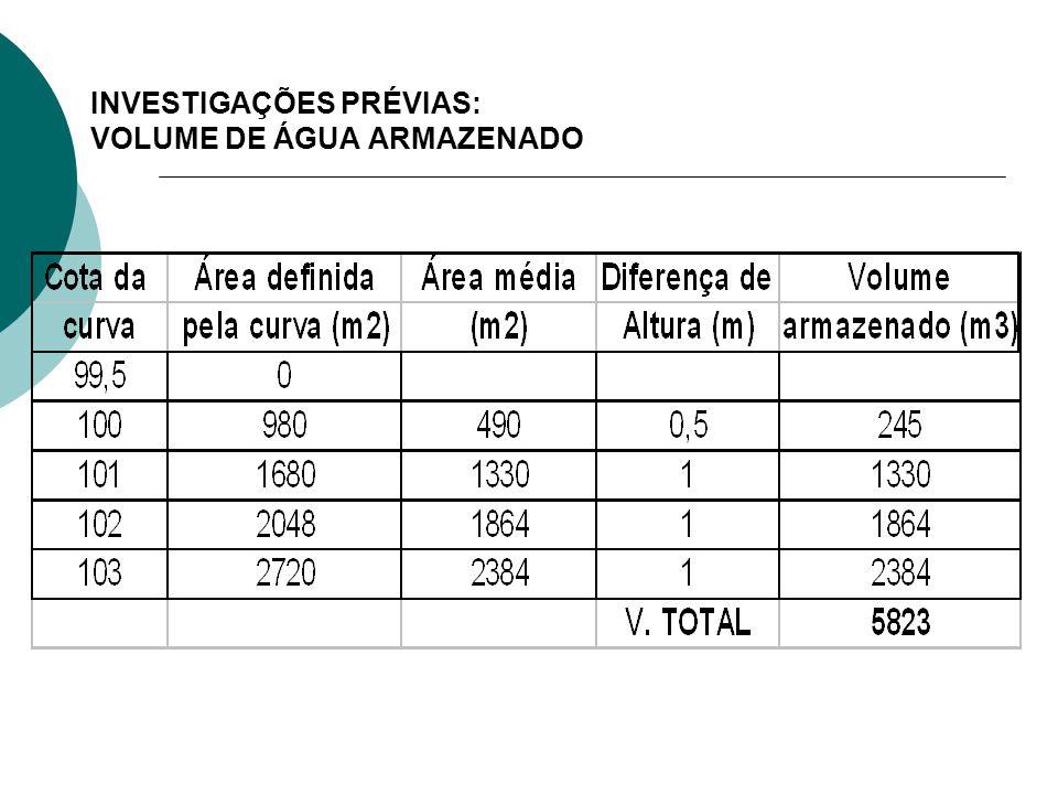 INVESTIGAÇÕES PRÉVIAS: VOLUME DE ÁGUA ARMAZENADO