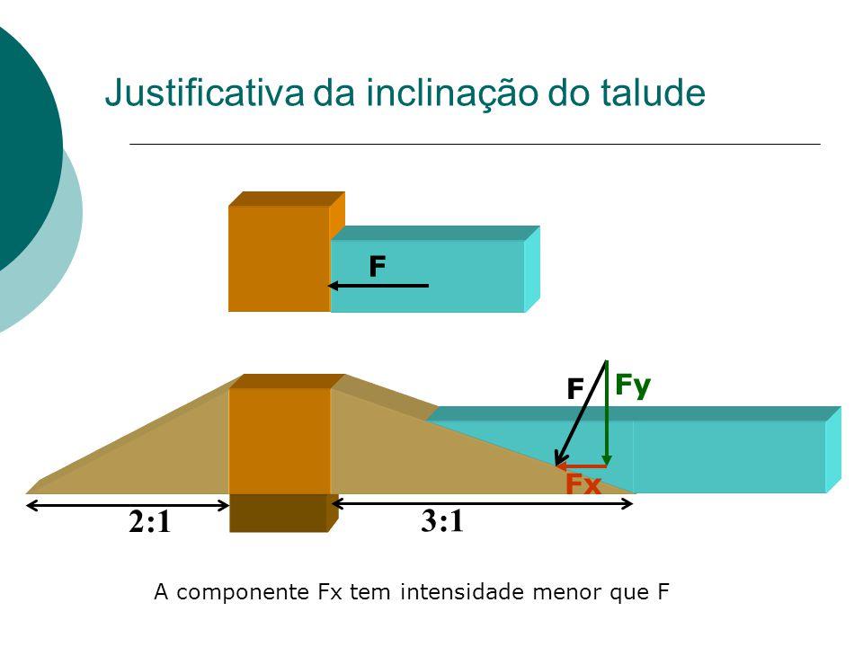 3:1 2:1 Fy Fx Justificativa da inclinação do talude A componente Fx tem intensidade menor que F F F