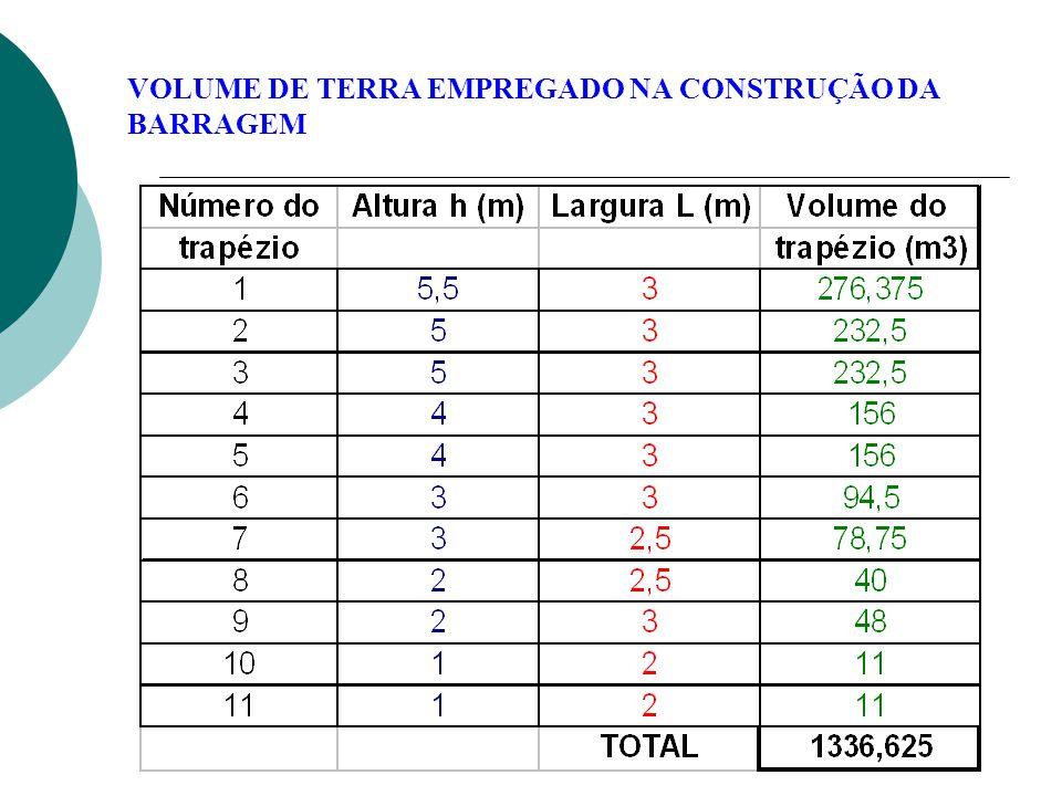 Observação: A relação entre o volume de água acumulado no lago e o volume de terra empregado na construção deve ser no mínimo igual a 3:1.