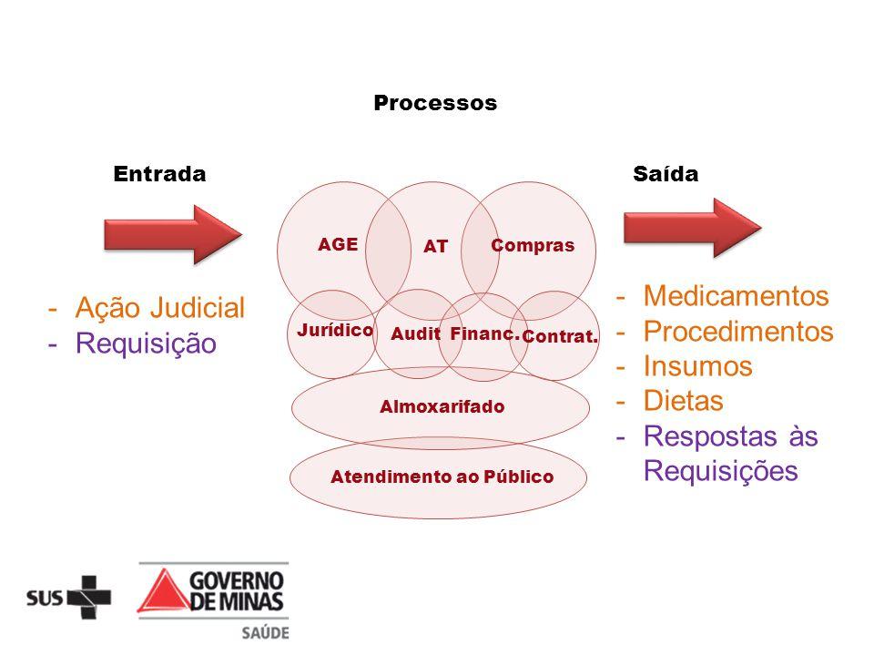 EntradaSaída -Medicamentos -Procedimentos -Insumos -Dietas -Respostas às Requisições -Ação Judicial -Requisição AGE Jurídico Atendimento ao Público Co