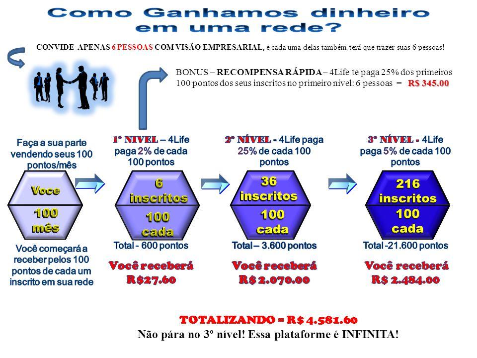 R$ 345.00 BONUS – RECOMPENSA RÁPIDA – 4Life te paga 25% dos primeiros 100 pontos dos seus inscritos no primeiro nível: 6 pessoas = R$ 345.00 CONVIDE A