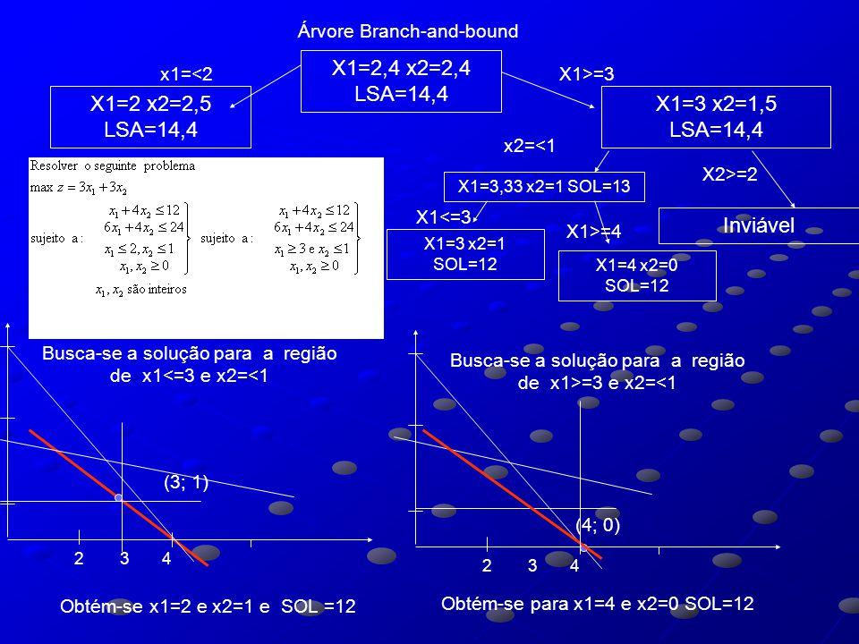 Árvore Branch-and-bound X1=2,4 x2=2,4 LSA=14,4 X1=2 x2=2,5 LSA=14,4 X1=3 x2=1,5 LSA=14,4 x1=<2X1>=3 Obtém-se x1=2 e x2=1 e SOL =12 (3; 1) Busca-se a s