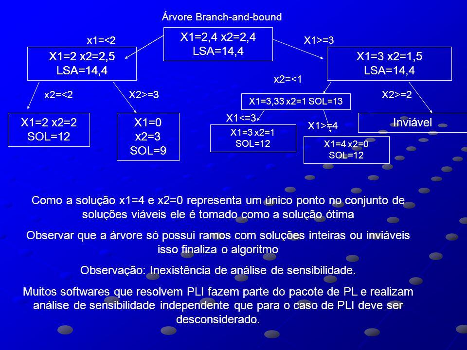 Árvore Branch-and-bound X1=2,4 x2=2,4 LSA=14,4 X1=2 x2=2,5 LSA=14,4 X1=3 x2=1,5 LSA=14,4 x1=<2X1>=3 X1=3,33 x2=1 SOL=13 x2=<1 X2>=2 Inviável X1=3 x2=1