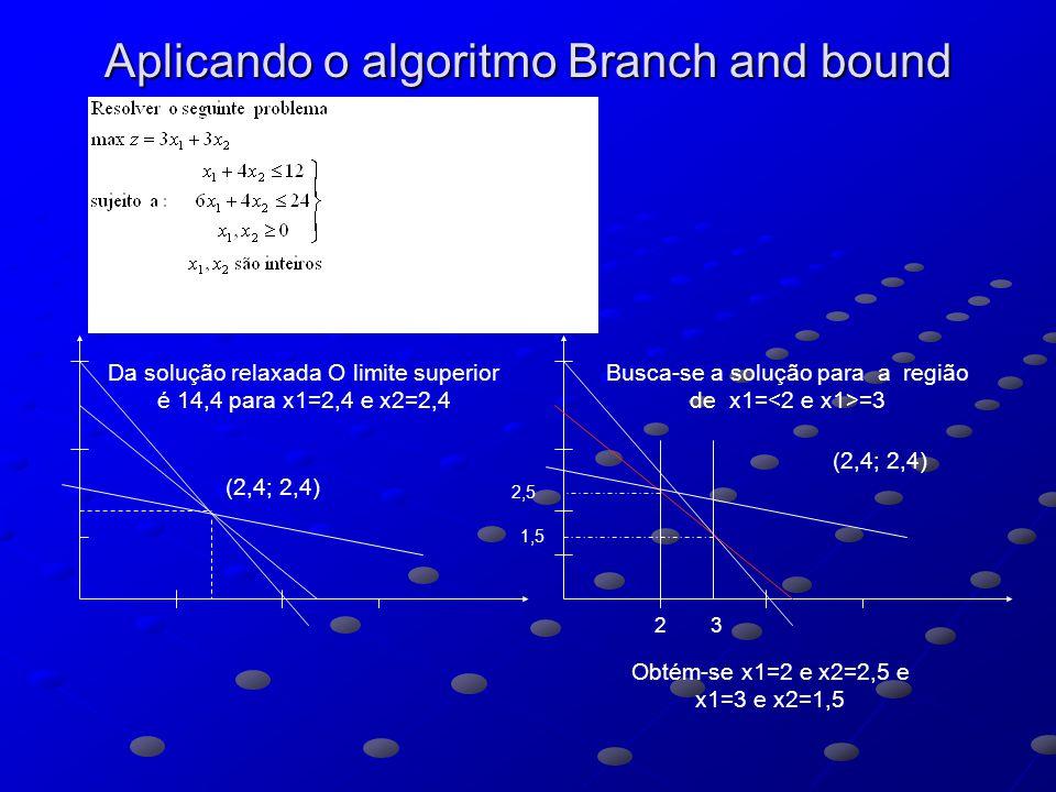 Aplicando o algoritmo Branch and bound (2,4; 2,4) Da solução relaxada O limite superior é 14,4 para x1=2,4 e x2=2,4 (2,4; 2,4) Busca-se a solução para