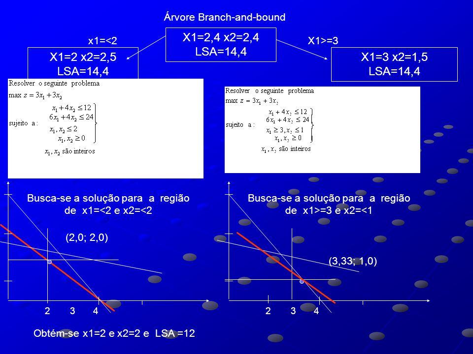 Árvore Branch-and-bound X1=2,4 x2=2,4 LSA=14,4 X1=2 x2=2,5 LSA=14,4 X1=3 x2=1,5 LSA=14,4 x1=<2X1>=3 Obtém-se x1=2 e x2=2 e SOL =12 (2,0; 2,0) Busca-se a solução para a região de x1=<2 e x2=<2 2 3 4 (0; 3) Busca-se a solução para a região de x1>=3 e x2=<1 2 3 4 Obtém-se x1=0 e x2=3 SOL=9 X1=2 x2=2 SOL=12 x2=<2X2>=3 X1=0 x2=3 SOL=9