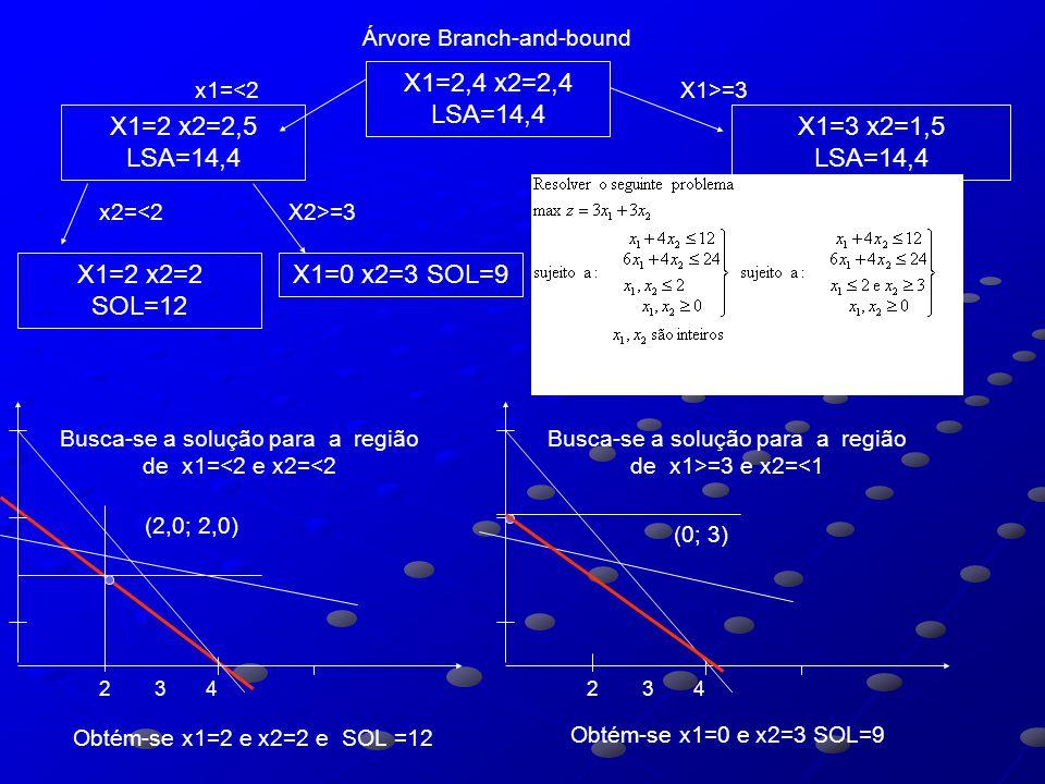 Árvore Branch-and-bound X1=2,4 x2=2,4 LSA=14,4 X1=2 x2=2,5 LSA=14,4 X1=3 x2=1,5 LSA=14,4 x1=<2X1>=3 Obtém-se x1=3,33 e x2=1 e SOL =13 (3,33; 1) Busca-se a solução para a região de x1>=3 e x2=<1 2 3 4 (3; 2) Busca-se a solução para a região de x1>=3 e x2>=2 2 3 4 Obtém-se para x1=3 e x2=2 a solução é inviável X1=2 x2=2 SOL=12 x2=<1X2>=2 Inviável