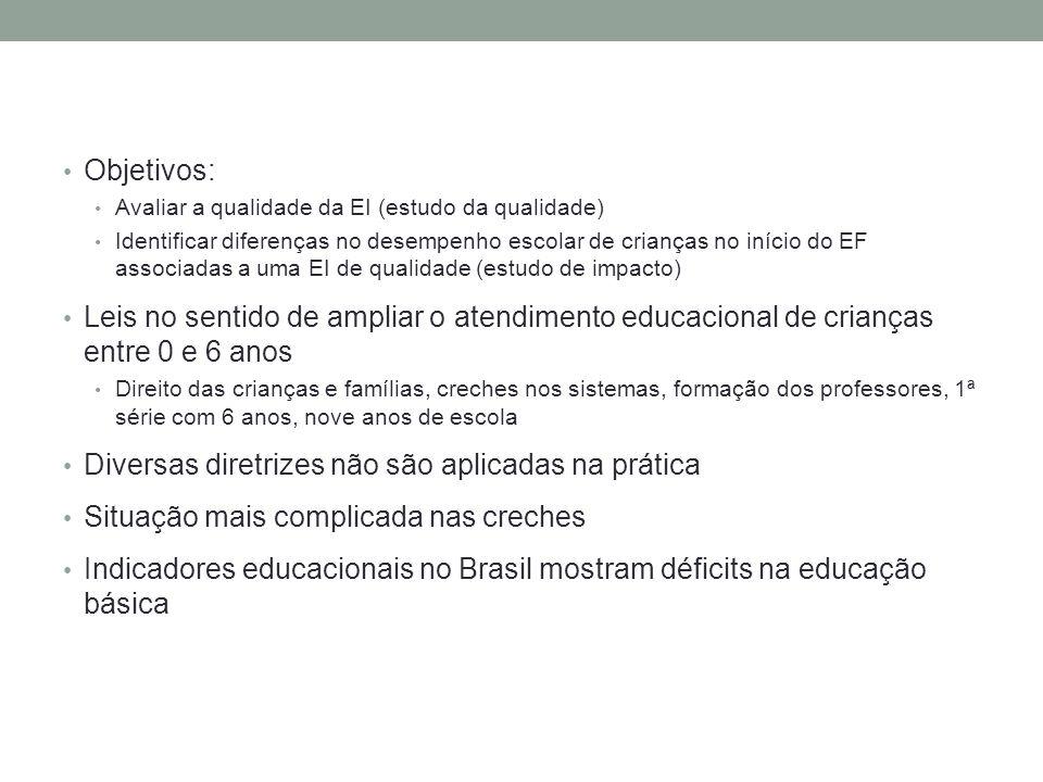 Objetivos: Avaliar a qualidade da EI (estudo da qualidade) Identificar diferenças no desempenho escolar de crianças no início do EF associadas a uma E