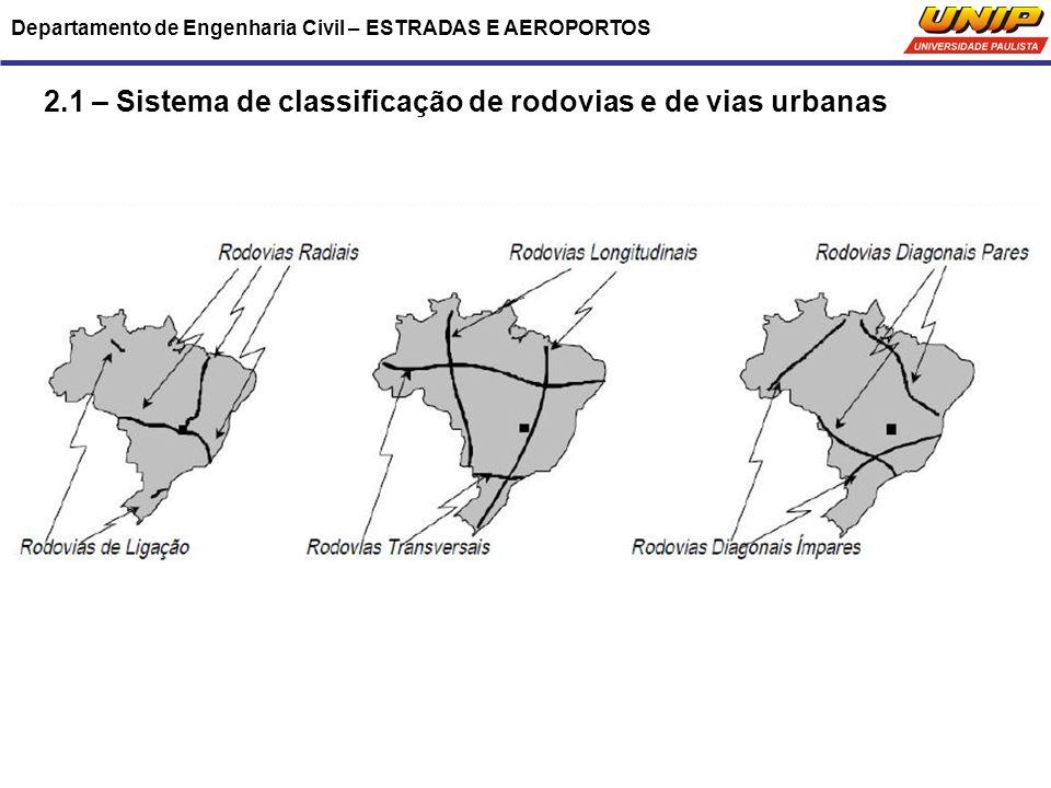 Departamento de Engenharia Civil – ESTRADAS E AEROPORTOS 2.1 – Sistema de classificação de rodovias e de vias urbanas