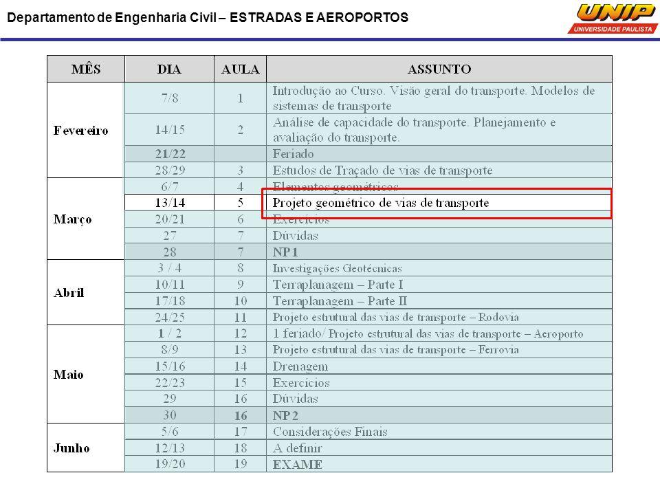 Departamento de Engenharia Civil – ESTRADAS E AEROPORTOS 2.2 – Sistema de classificação de rodovias e de vias urbanas 2.1.2.1 – Níveis de serviço