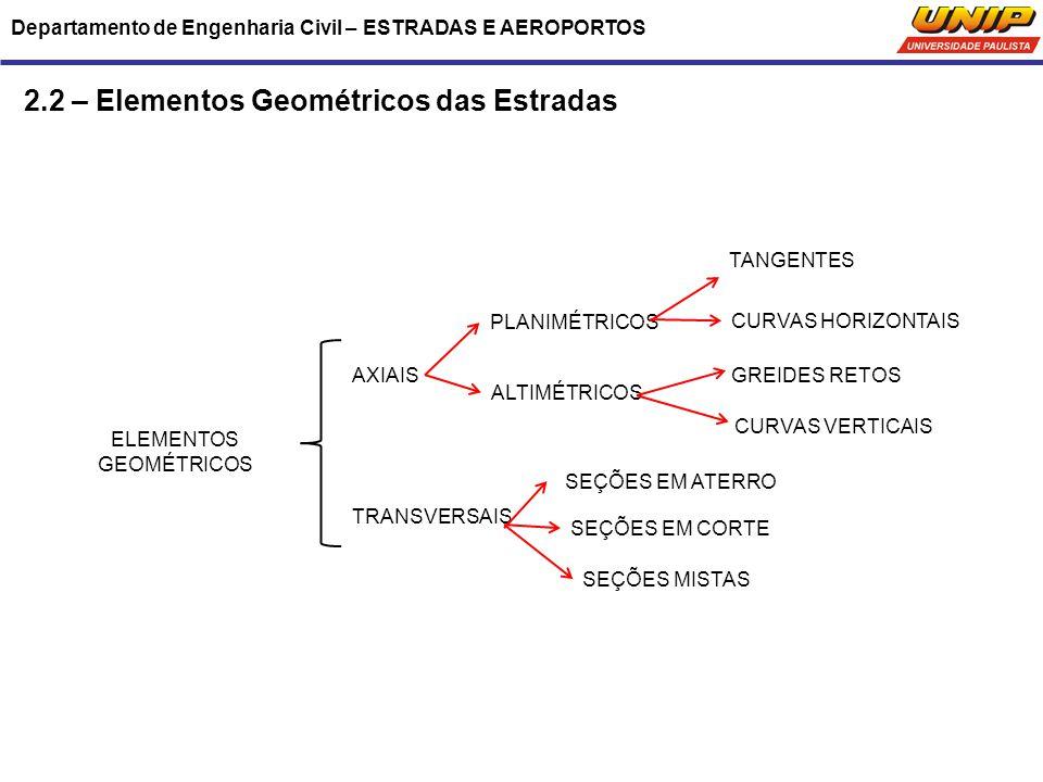 Departamento de Engenharia Civil – ESTRADAS E AEROPORTOS 2.2 – Elementos Geométricos das Estradas ELEMENTOS GEOMÉTRICOS AXIAIS TRANSVERSAIS PLANIMÉTRI