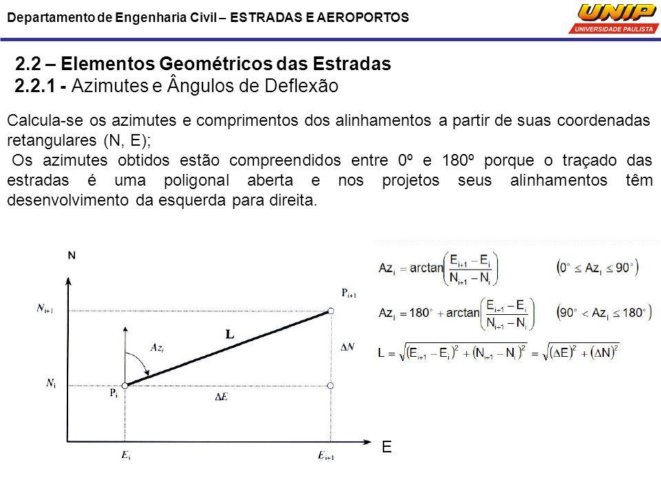 Departamento de Engenharia Civil – ESTRADAS E AEROPORTOS 2.2 – Elementos Geométricos das Estradas 2.2.1 - Azimutes e Ângulos de Deflexão Calcula-se os
