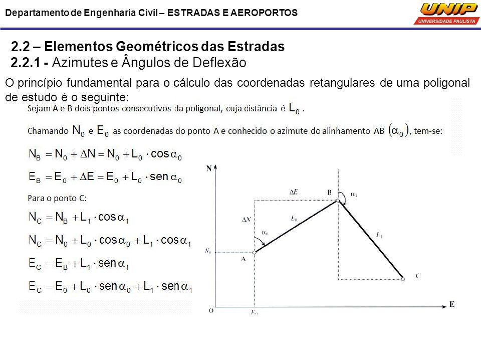 Departamento de Engenharia Civil – ESTRADAS E AEROPORTOS 2.2 – Elementos Geométricos das Estradas 2.2.1 - Azimutes e Ângulos de Deflexão O princípio f