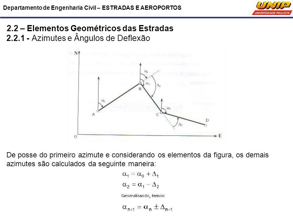 Departamento de Engenharia Civil – ESTRADAS E AEROPORTOS 2.2 – Elementos Geométricos das Estradas 2.2.1 - Azimutes e Ângulos de Deflexão De posse do p