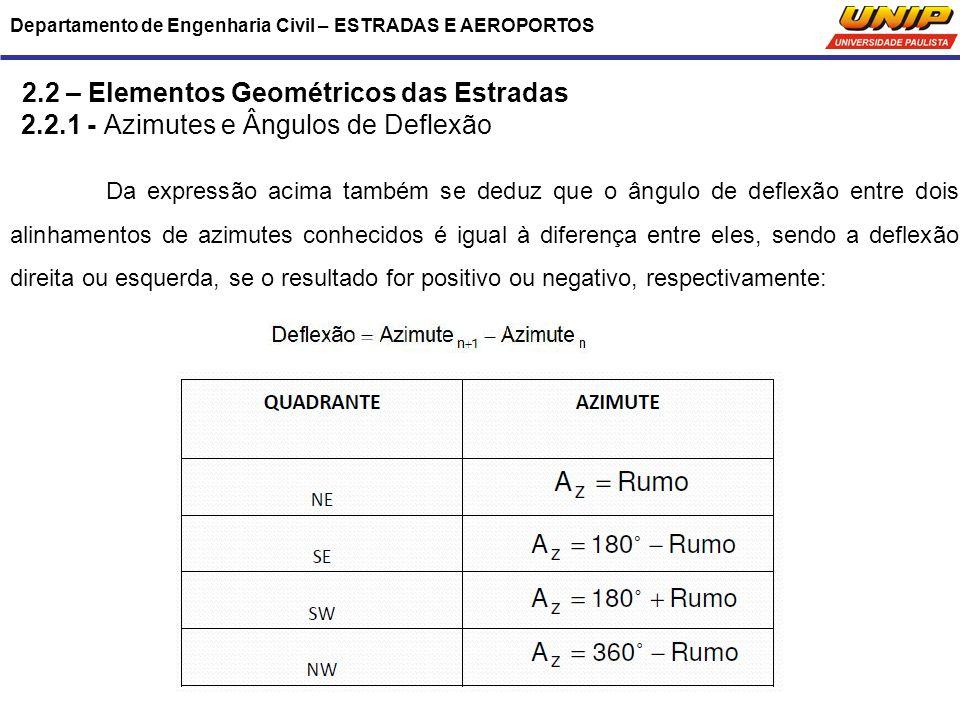 Departamento de Engenharia Civil – ESTRADAS E AEROPORTOS 2.2 – Elementos Geométricos das Estradas 2.2.1 - Azimutes e Ângulos de Deflexão Da expressão