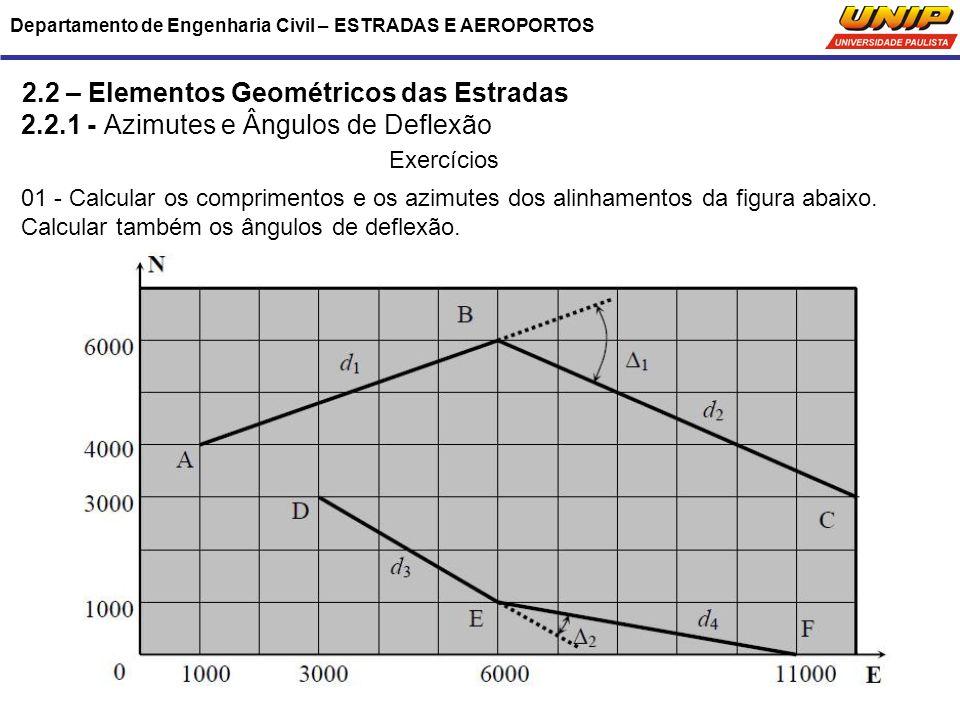 Departamento de Engenharia Civil – ESTRADAS E AEROPORTOS 2.2 – Elementos Geométricos das Estradas 2.2.1 - Azimutes e Ângulos de Deflexão Exercícios 01