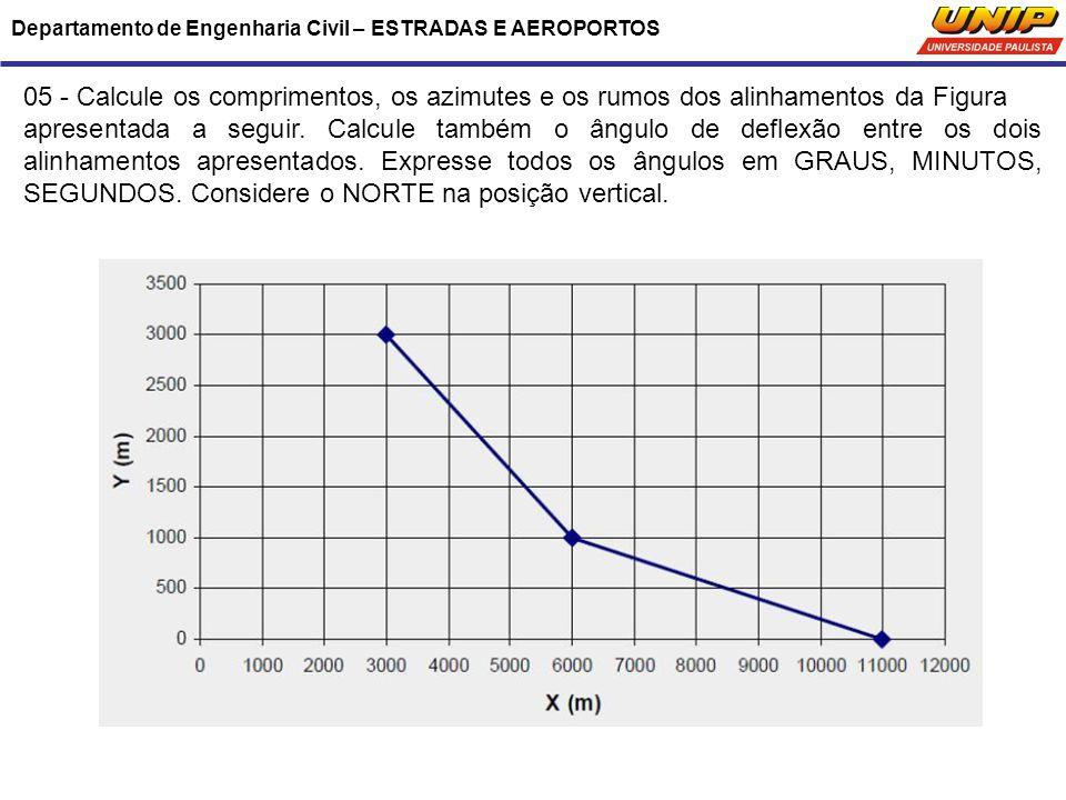 Departamento de Engenharia Civil – ESTRADAS E AEROPORTOS 05 - Calcule os comprimentos, os azimutes e os rumos dos alinhamentos da Figura apresentada a