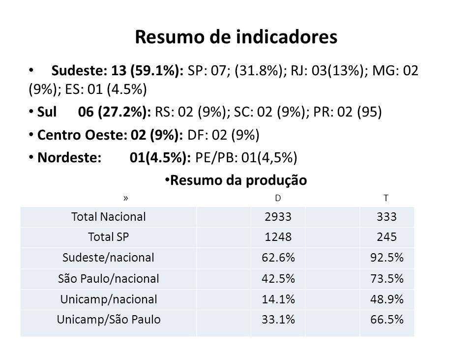 Resumo de indicadores Sudeste: 13 (59.1%): SP: 07; (31.8%); RJ: 03(13%); MG: 02 (9%); ES: 01 (4.5%) Sul 06 (27.2%): RS: 02 (9%); SC: 02 (9%); PR: 02 (