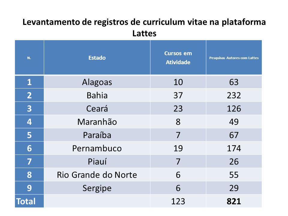 Levantamento de registros de curriculum vitae na plataforma Lattes N. Estado Cursos em Atividade Pesquisas Autores com Lattes 1Alagoas1063 2Bahia37232