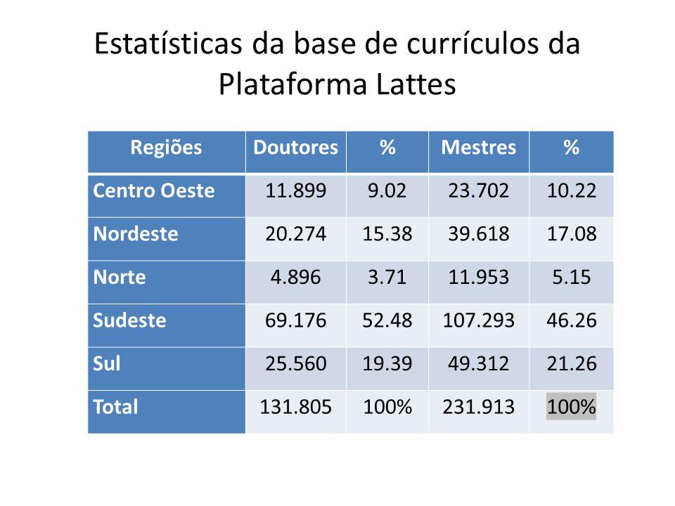 Estatísticas da base de currículos da Plataforma Lattes RegiõesDoutores%Mestres% Centro Oeste11.8999.0223.70210.22 Nordeste20.27415.3839.61817.08 Nort