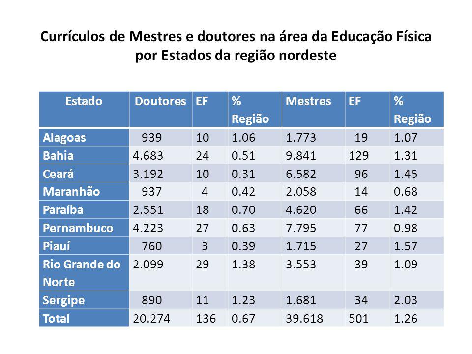 Currículos de Mestres e doutores na área da Educação Física por Estados da região nordeste EstadoDoutoresEF % Região MestresEF % Região Alagoas 939101