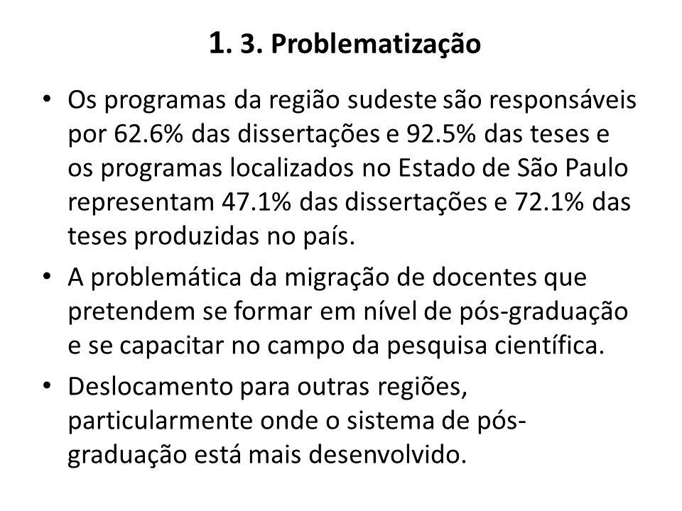 1. 3. Problematização Os programas da região sudeste são responsáveis por 62.6% das dissertações e 92.5% das teses e os programas localizados no Estad
