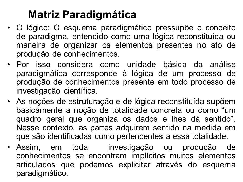 Matriz Paradigmática O lógico: O esquema paradigmático pressupõe o conceito de paradigma, entendido como uma lógica reconstituída ou maneira de organi