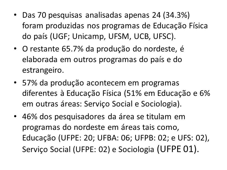 Das 70 pesquisas analisadas apenas 24 (34.3%) foram produzidas nos programas de Educação Física do país (UGF; Unicamp, UFSM, UCB, UFSC). O restante 65