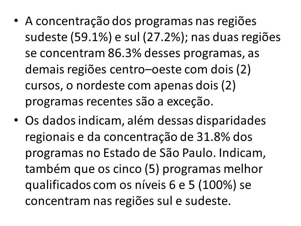 A concentração dos programas nas regiões sudeste (59.1%) e sul (27.2%); nas duas regiões se concentram 86.3% desses programas, as demais regiões centr