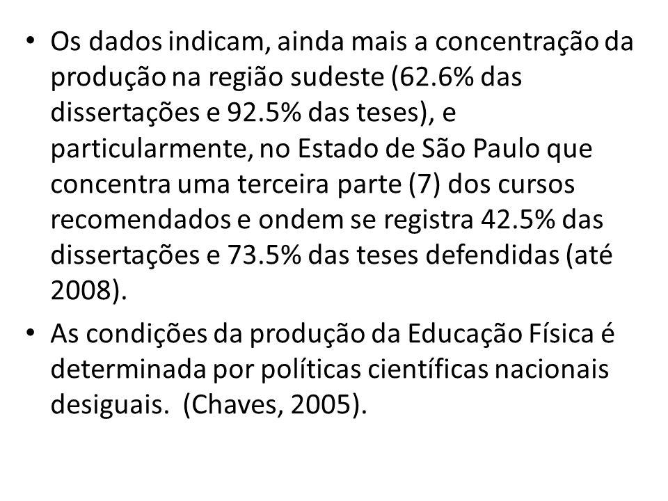 Os dados indicam, ainda mais a concentração da produção na região sudeste (62.6% das dissertações e 92.5% das teses), e particularmente, no Estado de