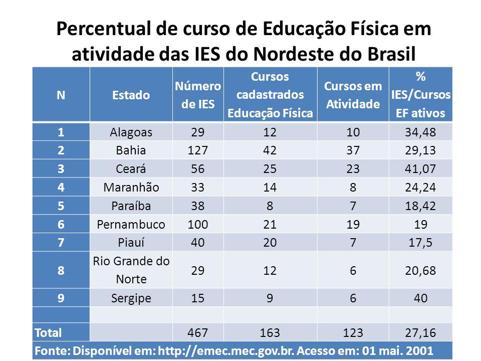 Percentual de curso de Educação Física em atividade das IES do Nordeste do Brasil NEstado Número de IES Cursos cadastrados Educação Física Cursos em A