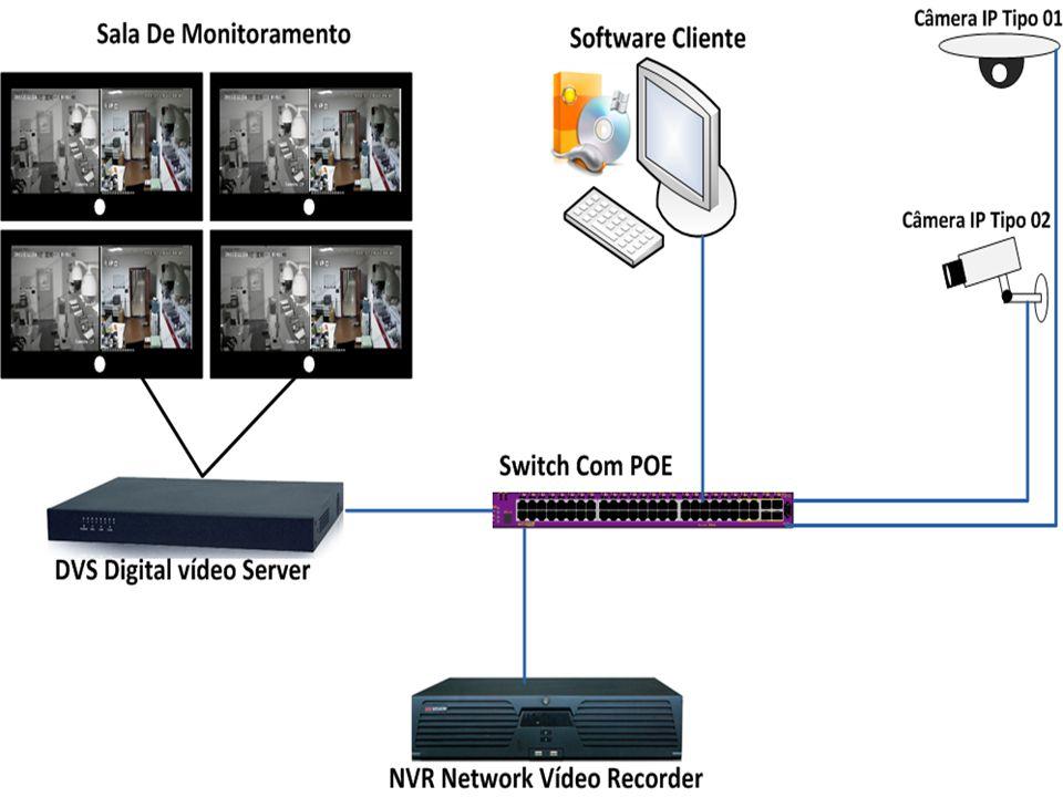 Visualização e gravação de todas as câmeras em HD (Hight Definition).