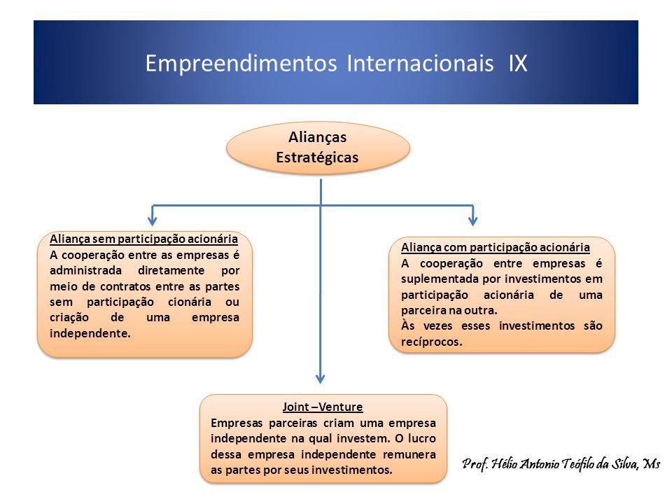 Empreendimentos Internacionais IX. Alianças Estratégicas Aliança sem participação acionária A cooperação entre as empresas é administrada diretamente