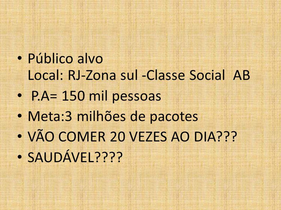 Público alvo Local: RJ-Zona sul -Classe Social AB P.A= 150 mil pessoas Meta:3 milhões de pacotes VÃO COMER 20 VEZES AO DIA??? SAUDÁVEL????