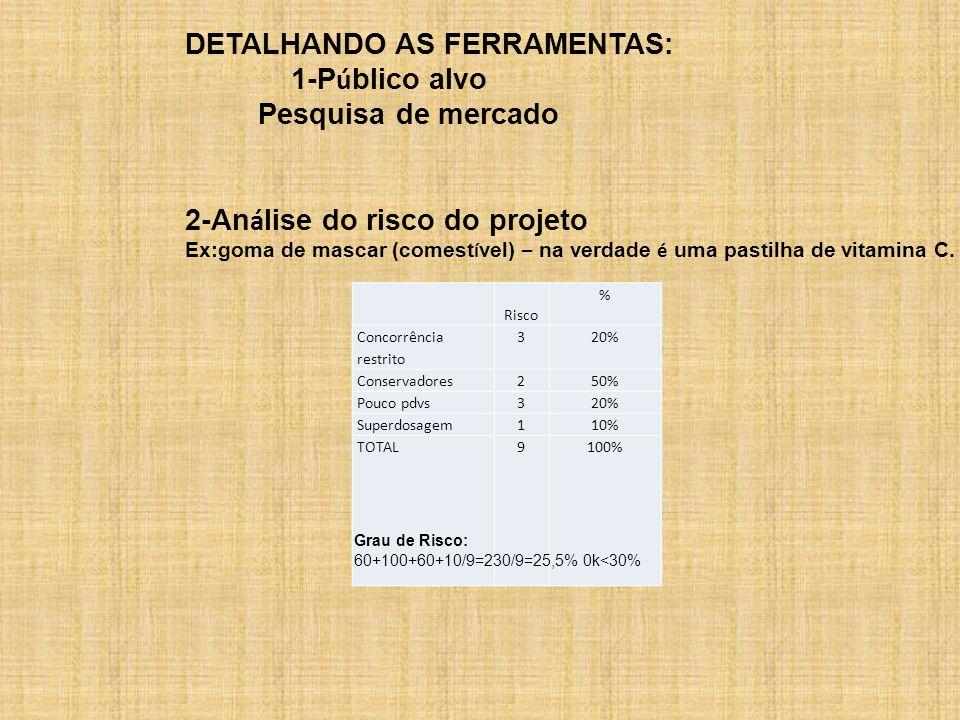 Risco % Concorrência restrito 320% Conservadores250% Pouco pdvs320% Superdosagem110% TOTAL9100% DETALHANDO AS FERRAMENTAS: 1-P ú blico alvo Pesquisa de mercado 2-An á lise do risco do projeto Ex:goma de mascar (comest í vel) – na verdade é uma pastilha de vitamina C.