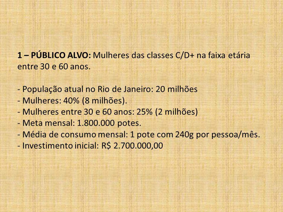 1 – PÚBLICO ALVO: Mulheres das classes C/D+ na faixa etária entre 30 e 60 anos. - População atual no Rio de Janeiro: 20 milhões - Mulheres: 40% (8 mil