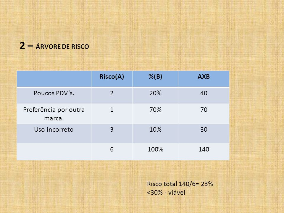 Risco(A)%(B)AXB Poucos PDV's.220%40 Preferência por outra marca. 170%70 Uso incorreto310%30 6100%140 Risco total 140/6= 23% <30% - viável 2 – ÁRVORE D