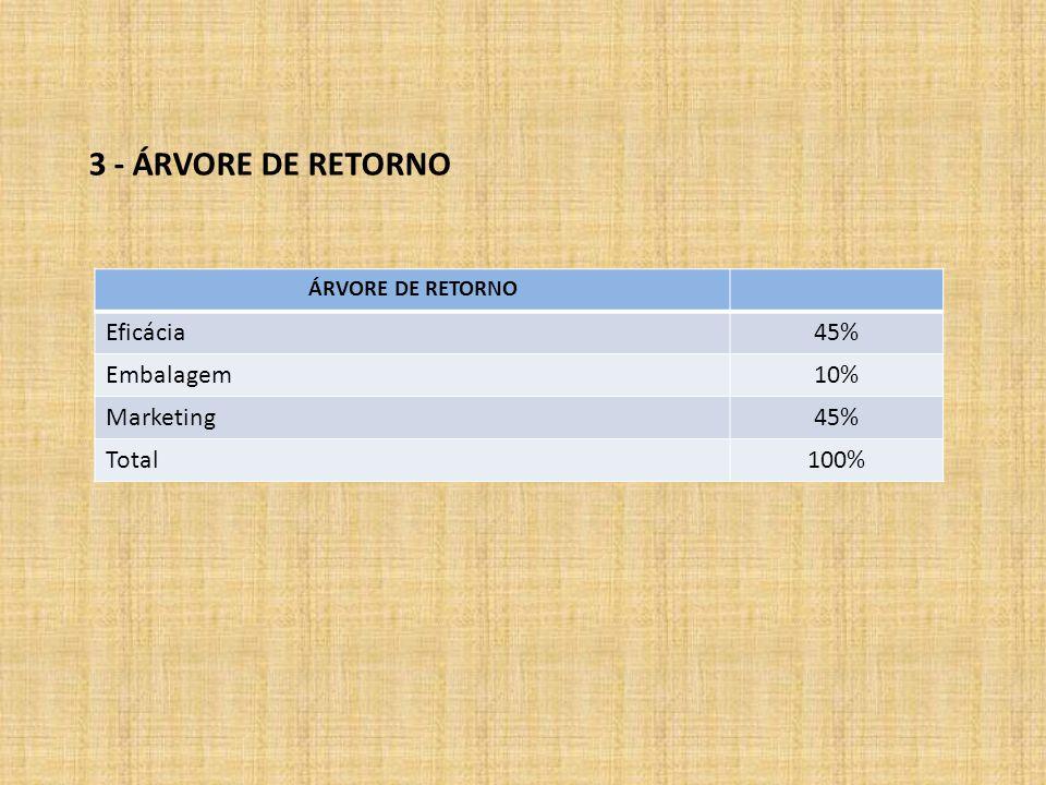 ÁRVORE DE RETORNO Eficácia45% Embalagem10% Marketing45% Total100% 3 - ÁRVORE DE RETORNO