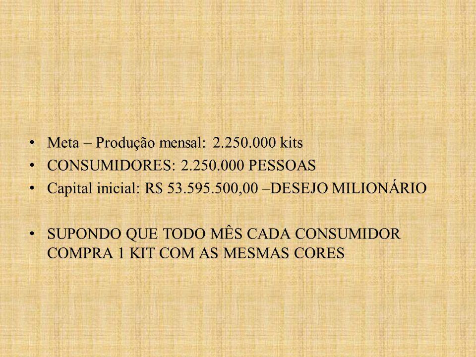 Meta – Produção mensal: 2.250.000 kits CONSUMIDORES: 2.250.000 PESSOAS Capital inicial: R$ 53.595.500,00 –DESEJO MILIONÁRIO SUPONDO QUE TODO MÊS CADA CONSUMIDOR COMPRA 1 KIT COM AS MESMAS CORES