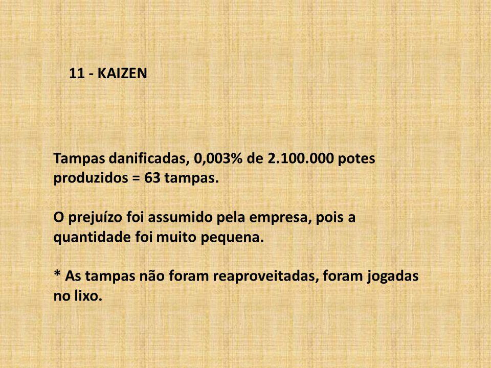 11 - KAIZEN Tampas danificadas, 0,003% de 2.100.000 potes produzidos = 63 tampas. O prejuízo foi assumido pela empresa, pois a quantidade foi muito pe