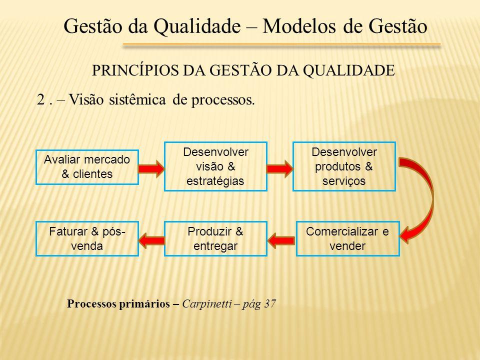Gestão da Qualidade – Modelos de Gestão PRINCÍPIOS DA GESTÃO DA QUALIDADE 2. – Visão sistêmica de processos. Avaliar mercado & clientes Desenvolver vi