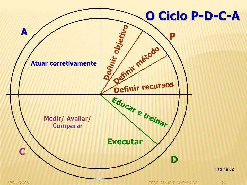 ABRIL/2006PROF. MAURITI MARANHÃO20 O Ciclo P-D-C-A Atuar corretivamente Definir objetivo Definir método Definir recursos Educar e treinar Executar Med